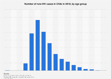 Chile: new HIV cases 2018, by age group