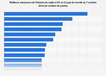 Meilleurs marqueurs de l'histoire du rugby en Coupe du monde 2019