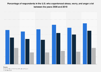 Share of U.S. population that experienced stress, worry and anger from 2006 to 2018