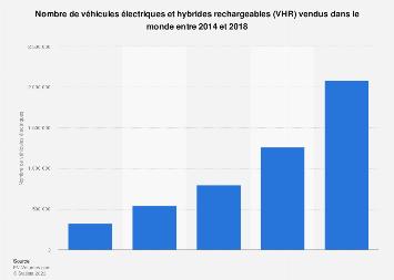 Ventes mondiales de véhicules électriques et hybrides rechargeables 2014-2018