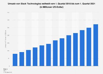 Umsatz von Slack Technologies weltweit bis zum 3. Quartal 2019