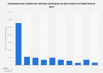 Classement des ventes de véhicules électriques par modèle aux États-Unis 2018
