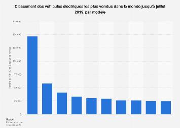 Classement des ventes mondiales de véhicules électriques par modèle 2019