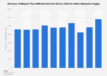 Malayan Flour Mills Berhad Revenue 2018 Statista