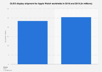 Global OLED display panel shipment for Apple Watch 2018-2019