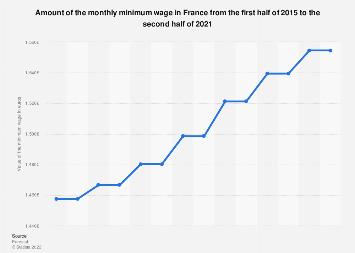 France Minimum Wage 2019