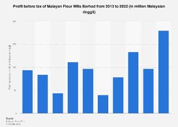 Malayan Flour Mills Berhad Profit Before Tax 2018 Statista