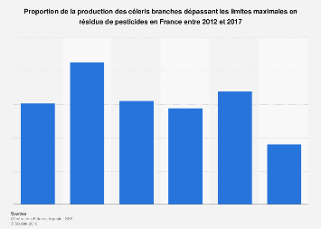 Part de production de céléris hautement exposés aux pesticides en France 2012-2017