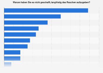 Umfrage zu den Gründen einer erfolglosen Rauchentwöhnung in Österreich im August 2019