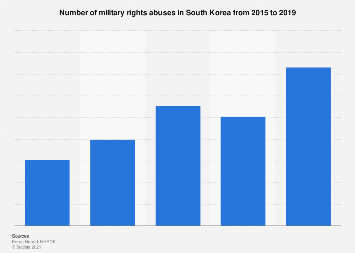 Number of military rights abuses South Korea 2015-2019