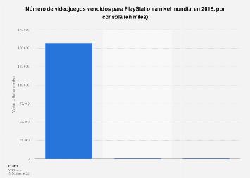 Ventas globales de videojuegos para las diferentes consolas PlayStation 2018