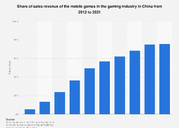 Mobile game sales revenue share in China's gaming market 2012-2019