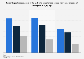 U.S. respondents who experienced stress, worry and anger a lot in 2018, by age