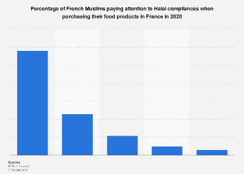 Share of French Muslims having Halal purchasing habits in France 2019