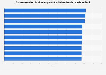 Classement des dix villes les plus sûres du monde 2019