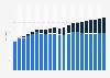 Europe: online and offline gross gambling revenue (GGR) 2003-2023