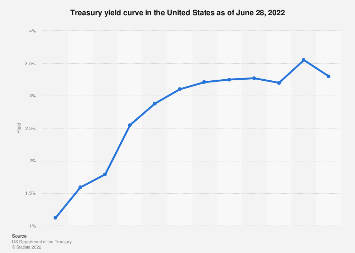 Yield curve in the U.S. 2019