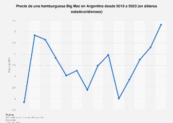 Argentina: índice Big Mac 2010-2019