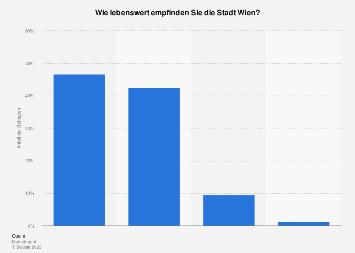 Umfrage zur Einschätzung der Lebensqualität in Wien 2019