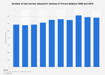 Number of new movies released in cinemas in France 2009-2018