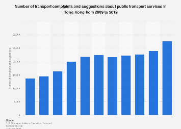 Number of transport complaints on public transport services in Hong Kong 2009-2018