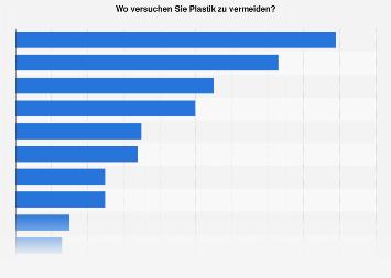 Maßnahmen den eigenen Plastikkonsum zu reduzieren in Österreich 2019