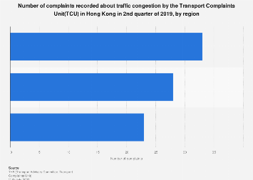 Complaints recorded about traffic congestion by TCU in Hong Kong Q2 2019, by region