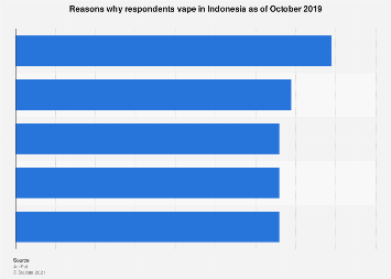 Reasons why respondents vape Indonesia 2019