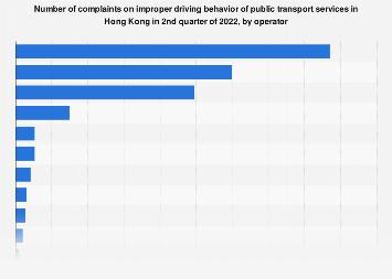Complaints on improper driving behavior of public transport in Hong Kong Q2 2019