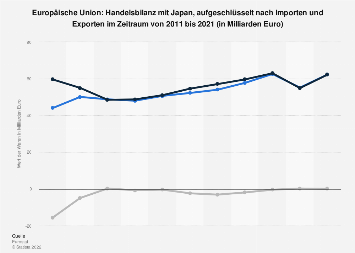 Warenhandel der Europäischen Union mit Japan bis 2018