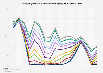 Yield curve in the U.S. 2005-2018