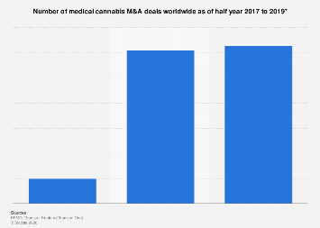 Number of medical cannabis M&A deals worldwide half years 2017-2019