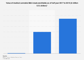 Value of medical cannabis M&A deals worldwide half years 2017-2019