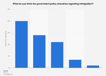 Opinions on government policy towards non-EU immigration in the Netherlands 2019