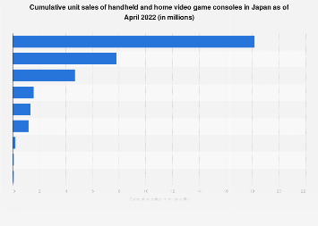 Unit sales of handheld and home video game consoles in Japan as of October 2019