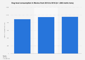 Mexico: dog food consumption 2016-2018