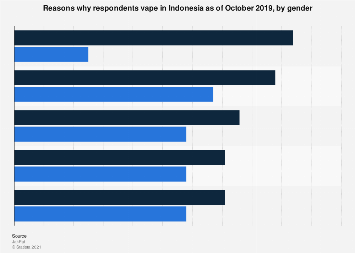 Reasons why respondents vape Indonesia 2019 by gender