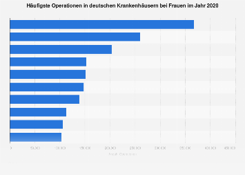 Häufigste Operationen in deutschen Krankenhäusern bei Frauen 2018