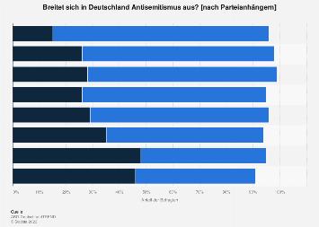 Umfrage zur Ausbreitung von Antisemitismus in Deutschland 2019