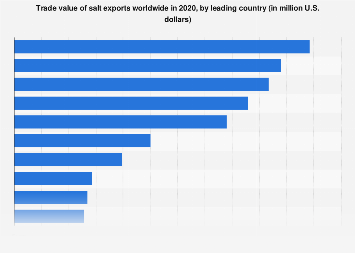 Trade value of leading exporters of salt worldwide in 2018
