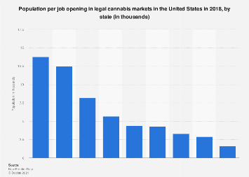 U.S. population per job opening in legal cannabis markets 2018, by state
