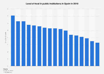 Opinion on trusting public institutions in Spain 2019