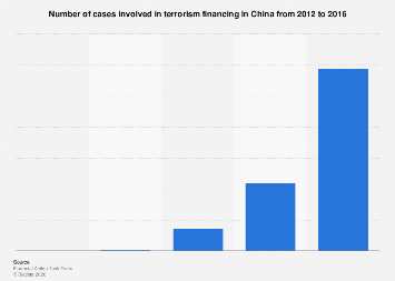 Number of cases involved in terrorism financing in China 2012-2016