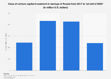 Value of venture capital investment in Russia 2017-2019