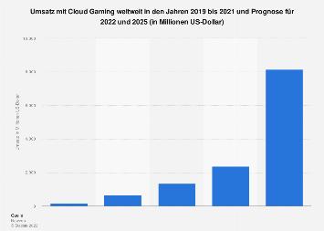 Prognose zu den Ausgaben für Cloud Gaming weltweit 2023