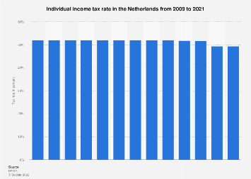 Individual income tax rate in the Netherlands 2009-2019