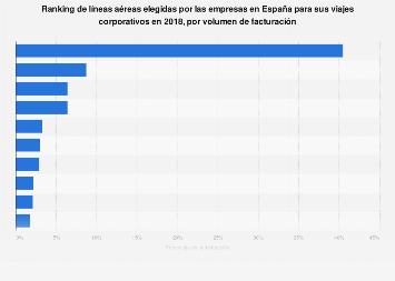Principales aerolíneas elegidas para viajes corporativos España 2018