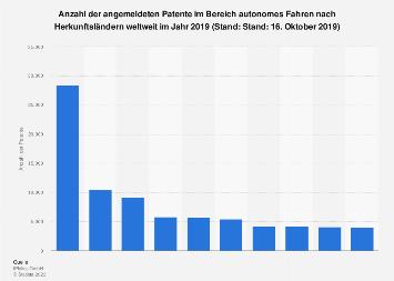 Anzahl der Patente im Bereich autonomes Fahren nach ausgewählten Ländern 2019