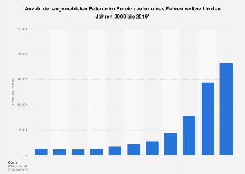 Anzahl der Patente im Bereich autonomes Fahren weltweit bis zum Jahr 2019