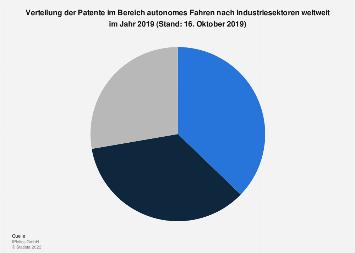 Verteilung der Patente im Bereich autonomes Fahren nach Sektoren weltweit 2019